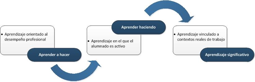 Características del Material Didáctico de Euroinnova Editorial